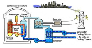Pressurized Water Reactor Diagram