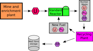 Closed Fuel Cycle