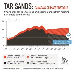 tar-sands-climate-impacts-graphic