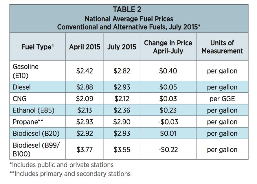 http://www.afdc.energy.gov/uploads/publication/alternative_fuel_price_report_july_2015.pdf