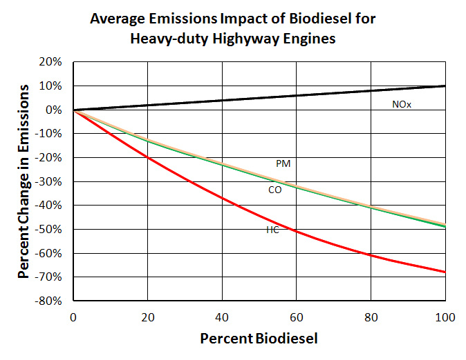 http://www.afdc.energy.gov/vehicles/diesels_emissions.html