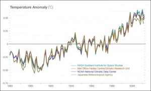 http://climate.nasa.gov/scientific-consensus/