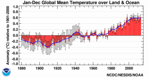 Global average temperature since 1880. The range of uncertainty is represented by the gray vertical bars. The blue line tracks the changes in the trend over time. source:NOAA National Climatic Data Center
