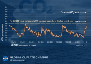 The Graph illustrates earth's CO2 levels over a period of time. Source: NASA