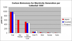The Vattenhall utility company studied greenhouse emissions for various forms of energy. Clearly, wind energy has some of the drastically lowest carbon emissions