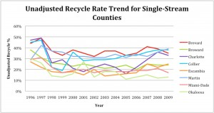 Recycling Management Chart 1