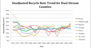 Recycling Management Chart 2