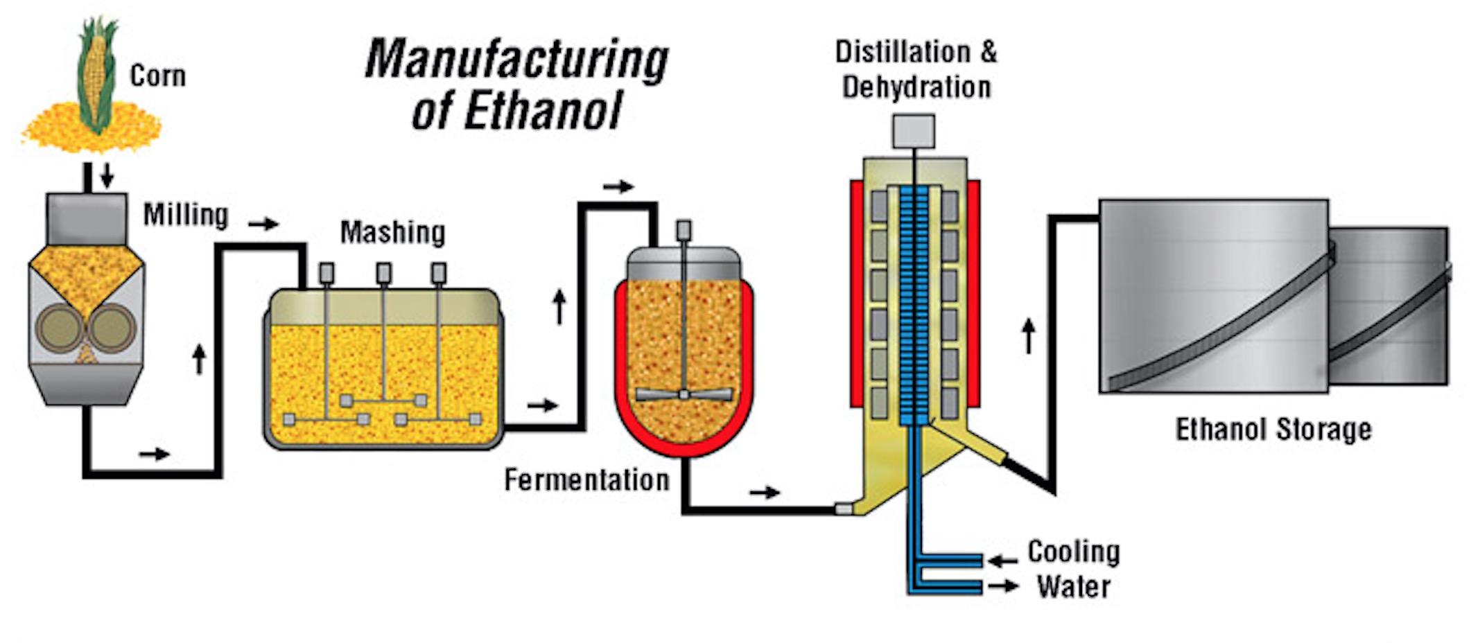 http://www.heat-inc.com/Heating_Industry_Applications/ManufacturingEthanol/Ethenol1full.jpg