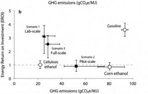 A Comparison of Biofuels diagrammed in EROI versus GHG emissions. http://d35brb9zkkbdsd.cloudfront.net/wp-content/uploads/2013/09/algae-biofuels-GHG-EROI-555x706.jpg