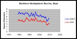 arctic ice Figure 3