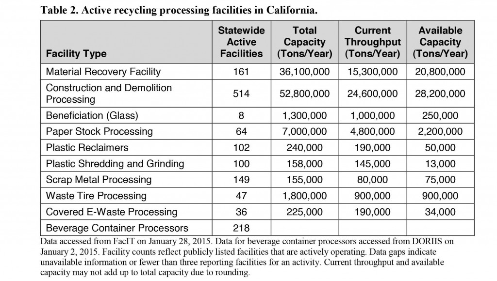http://www.resource-recycling.com/images/e-newsletterimages/CalRecycle_chart_March15.jpg