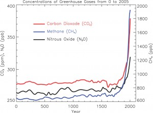 The overall levels of greenhouse gases have increased over time. Source: WWF Global
