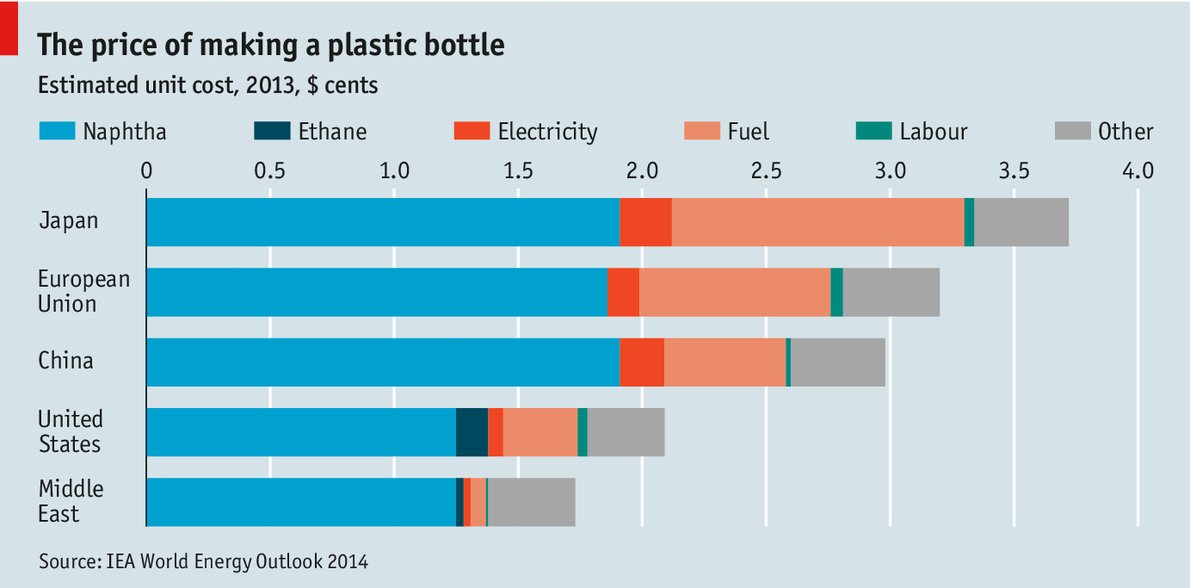 http://www.economist.com/news/economic-and-financial-indicators/21632569-price-making-plastic-bottle