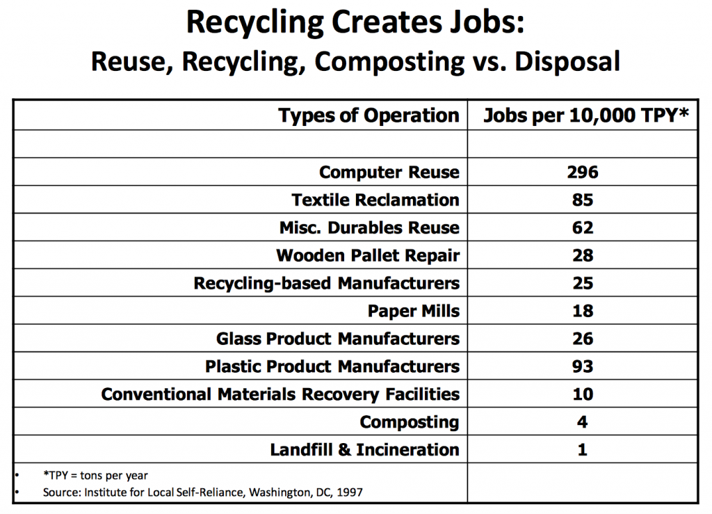 http://www.cafr.org/pdf/resources/RecyclingandtheEconomy.pdf